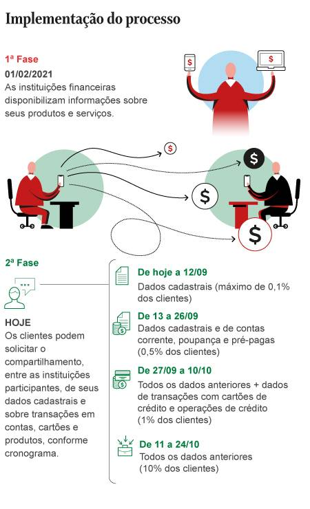 .  Photo: Creation O Globo